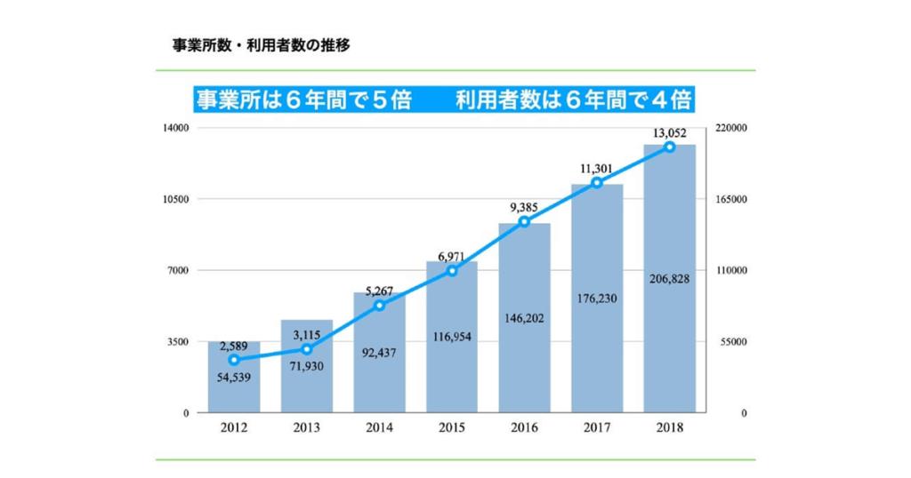 放課後等デイサービスの事業所の数と利用者の数の7年間の推移